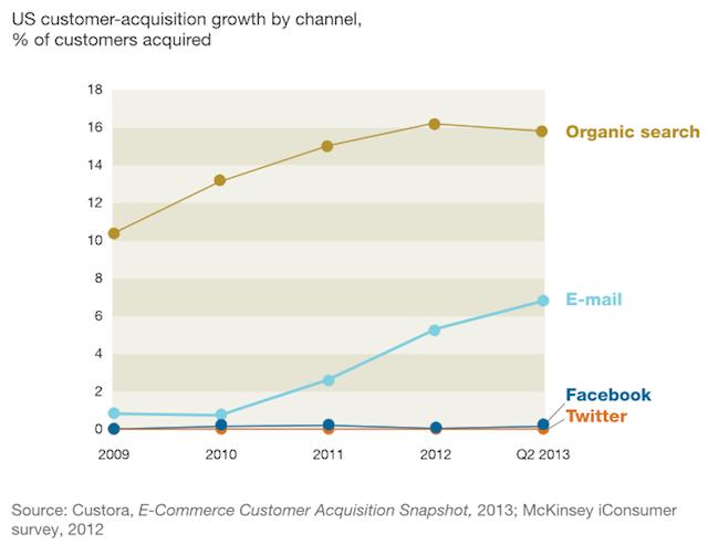 Email-40-fois-plus-performant-que-les-reseaux-sociaux